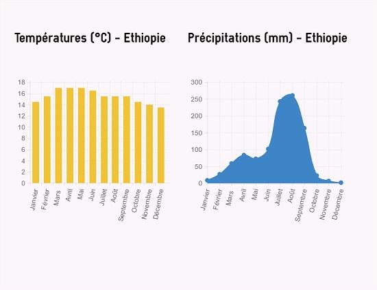 Où et Quand partir en Ethiopie